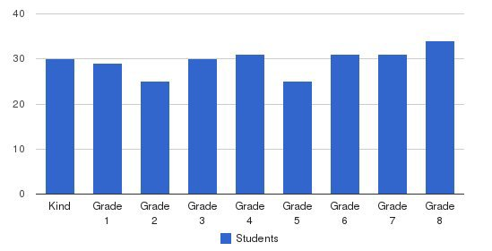 Sacred Heart Academy Students by Grade