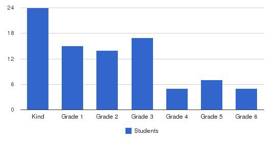 Wynnbrook Christian School Students by Grade