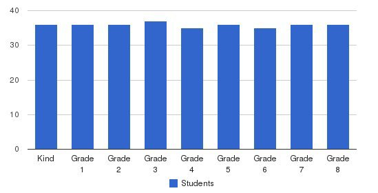 St Gregory School Students by Grade