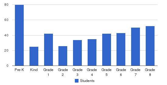 Salem Lutheran School Students by Grade