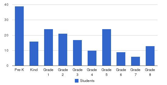 Salinas Christian School Students by Grade