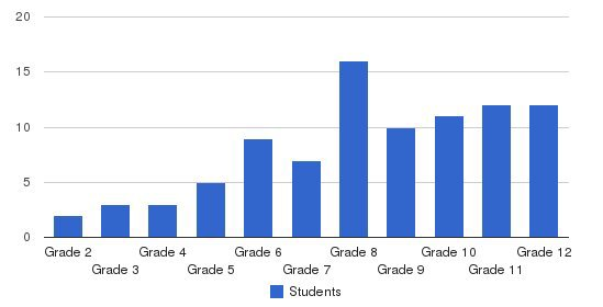 Brighton Hall Schoool Students by Grade