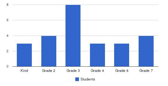 San Francisco Adventist Students by Grade