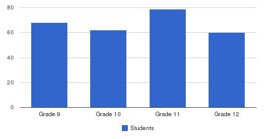 San Gabriel Mission High School Students by Grade