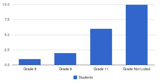 San Pedro Academy Students by Grade