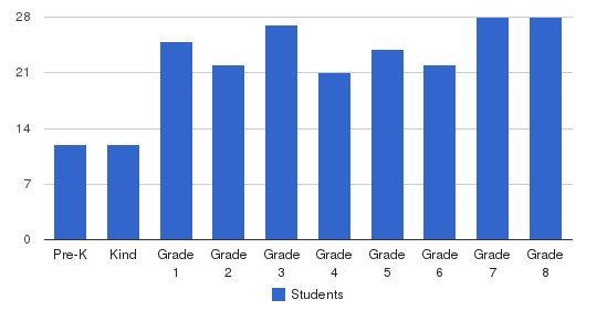 Santa Clara Elementary School Students by Grade