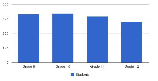 Santa Margarita Catholic High School Students by Grade