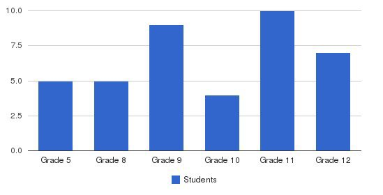 Seneca Center Students by Grade