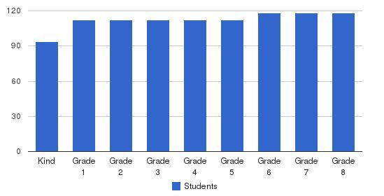 Serra Catholic School Students by Grade