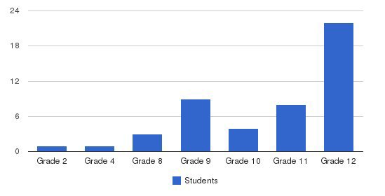 Score Academy Students by Grade
