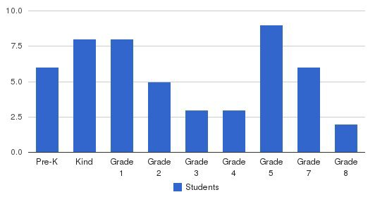 The New Classical Academy Students by Grade