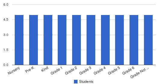 Fleur-de-lis Montessori School Students by Grade