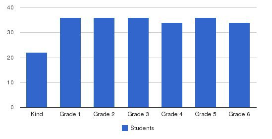 Oak Knoll School of the Holy Child (Lower School) Students by Grade