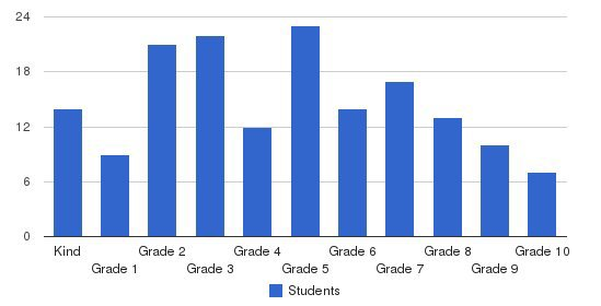 Aaron School Students by Grade