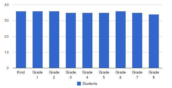 Holy Family Catholic School Students by Grade