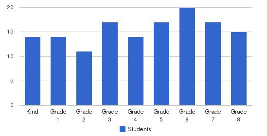 Sierra Christian School Students by Grade