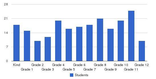 Santa Rosa Christian School Students by Grade