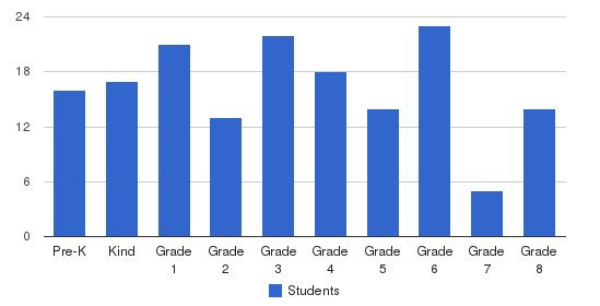 St. Peter/st Francis School Students by Grade