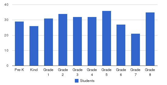 Hendricks Day School Students by Grade