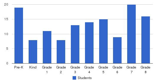 St. Bernadette School Students by Grade