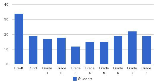 St. Thomas Of Villanova School Students by Grade