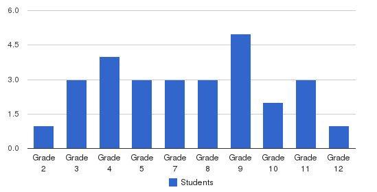 Sierra Ranch School Students by Grade
