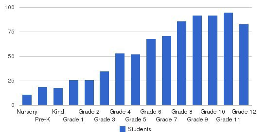 Wheeler School Students by Grade
