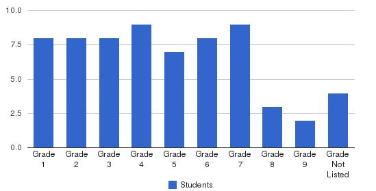 Baker Academy Students by Grade