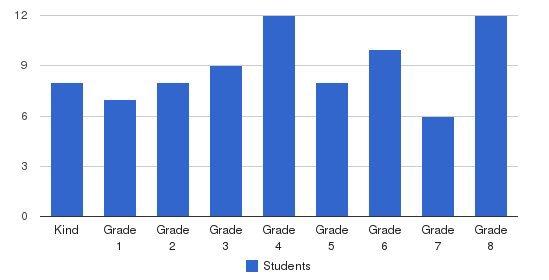 Murrieta Springs Adventist Christian Academy Students by Grade