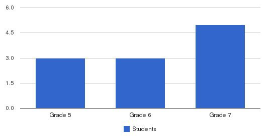 Winter Haven Adventist Academy Students by Grade
