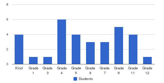 Shiloh Christian Academy Students by Grade