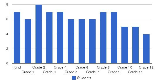 New Horizon Center Students by Grade