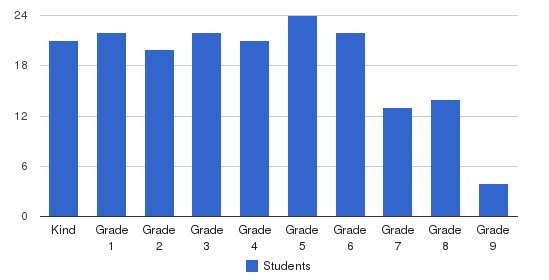 South Bay Junior Academy Students by Grade