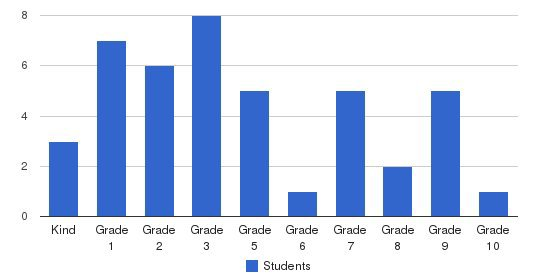 Sequoia Christian School Students by Grade