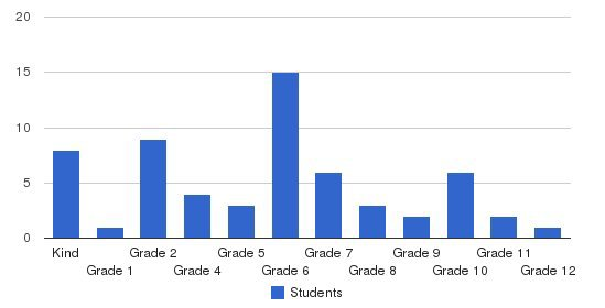 Pierrepont School Students by Grade