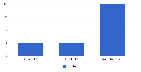 Providence Academy West Campus Students by Grade