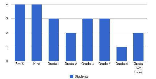 Meadowland Montessori School Students by Grade