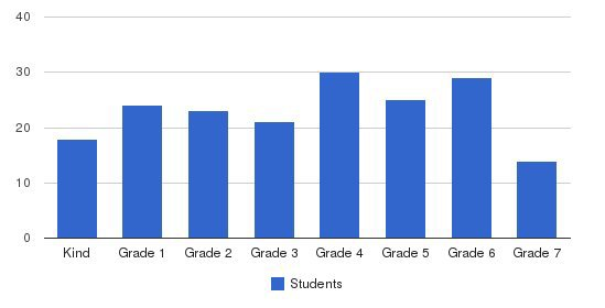 Southwestern Christian School Students by Grade