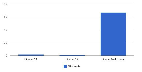 Spectrum Center - Delta Students by Grade