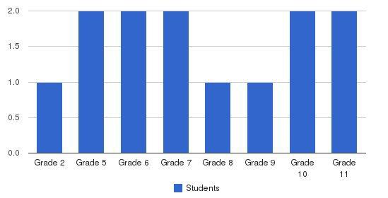 Paragon School Students by Grade