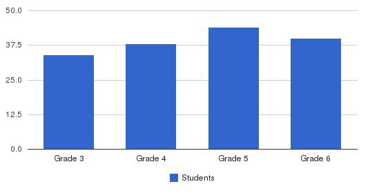 Pinewood Private Of Los Altos Students by Grade