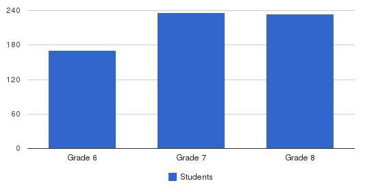 Valley Christian Junior High Students by Grade