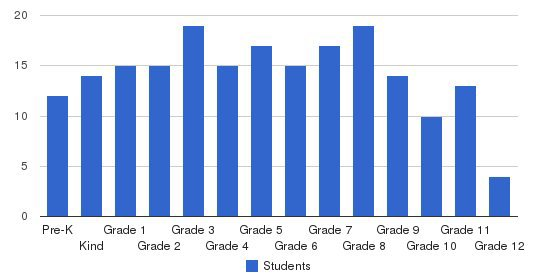 Glasgow Christian Academy Students by Grade