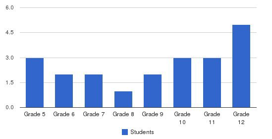 High Road School Of Delaware Students by Grade