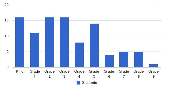 Ambleside School Of Ocala Students by Grade