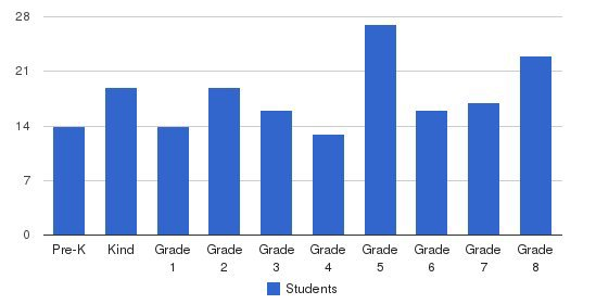 St Adelaide Elementary School Students by Grade