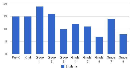 Noonan Academy Students by Grade