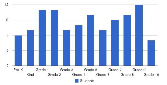 Integrity Christian Academy Students by Grade