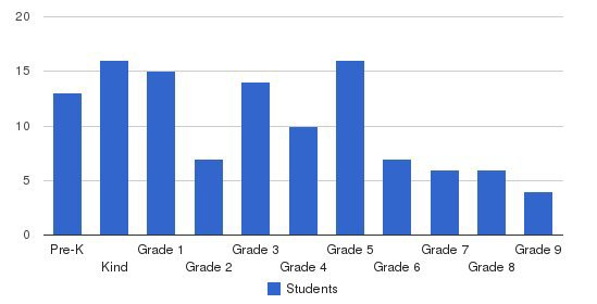 Clapham School Students by Grade