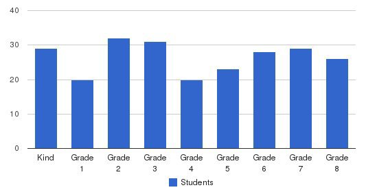 Saint Anne School Students by Grade
